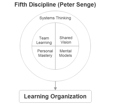 fifth-discipline-by-peter-senge-is-systems-thinking