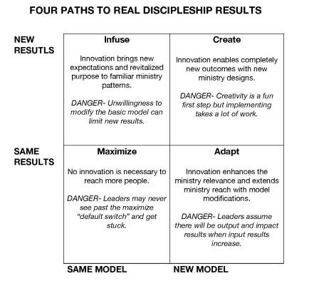 FOUR PATHS TO REAL DISCIPLESHIP RESULTS