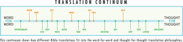 2010-12-translations-continuum.png